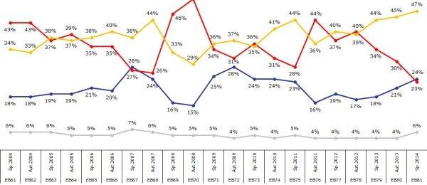 Impactul alegerilor europarlamentare – sondajul Eurobarometru arata evolutii pozitive