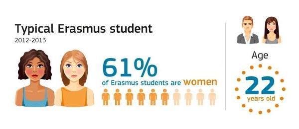 Un nou an-record pentru Erasmus | Peste 5000 de studenti romani au beneficiat de burse in anul scolar 2012/2013