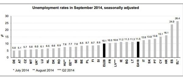 Eurostat: Rata somajului a scazut cu 7 procente comparativ cu septembrie 2013