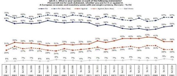 Creste increderea in Uniunea Europeana: rezultatele sondajului Eurobarometru standard toamna 2014