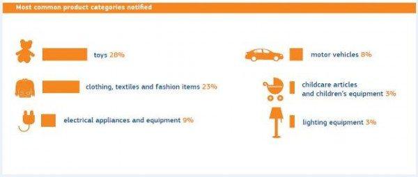 Siguranta consumatorilor: aproape 2500 de produse periculoase au fost retrase de pe piata UE in 2014
