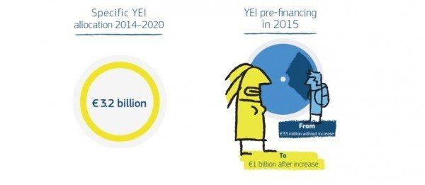 Plată de 1 miliard de euro în pre-finanțarea Inițiativei pentru Ocuparea Forței de Muncă în rândul Tinerilor