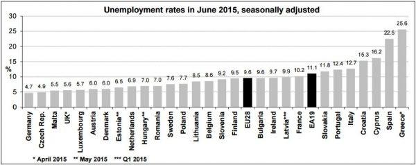 Rata șomajului se află în creștere în România pentru luna iunie 2015 față de aceeași perioada în 2014 | Eurostat