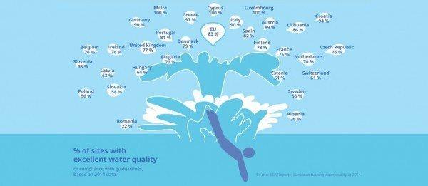 Calitatea apei de scaldat, o problema pe care Romania trebuie sa o solutioneze