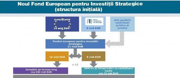 Dublarea investițiilor pentru crearea locurilor de muncă | Cum folosești platformele online?